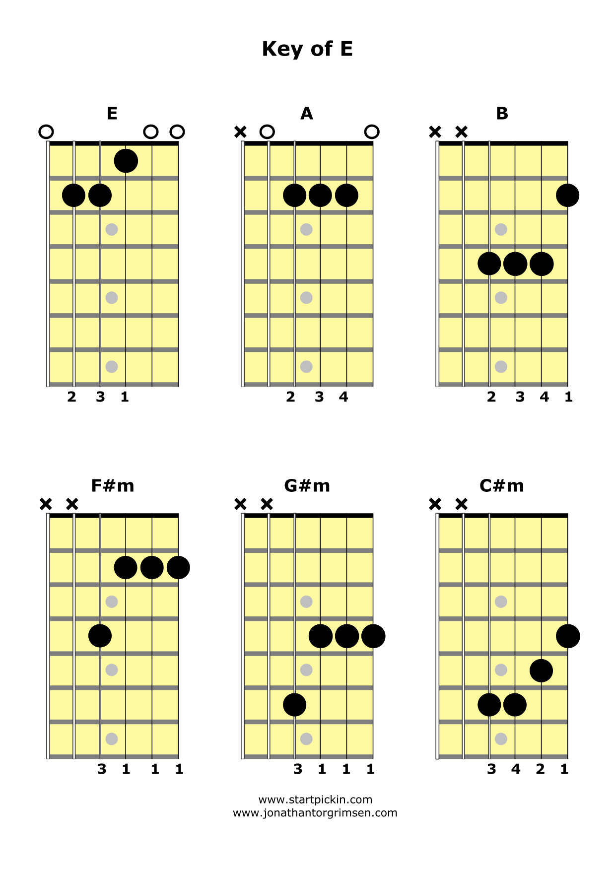 You can use the e a and b chords to play johnny cash s folsom
