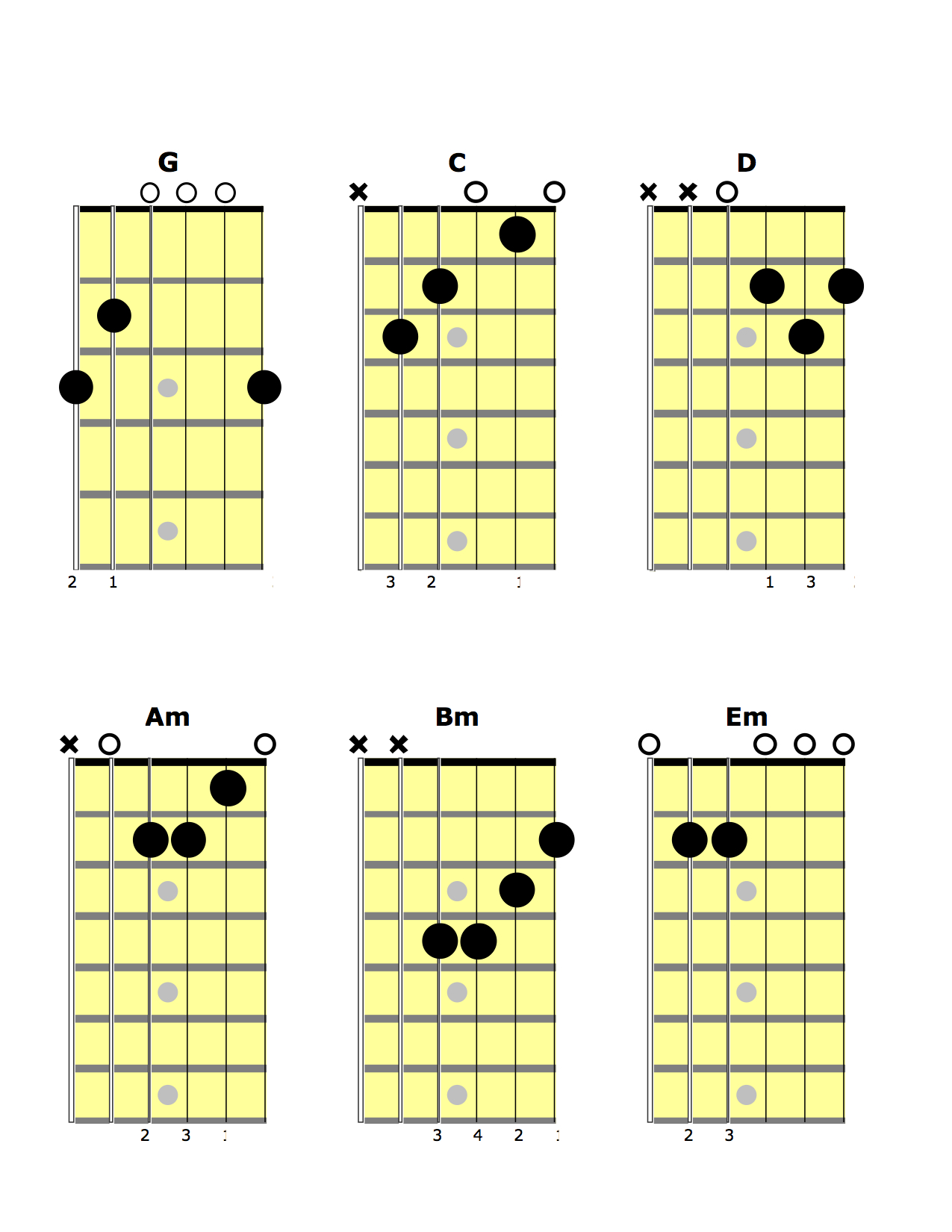 Guitar Chords G - Viewing Gallery